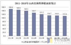 2011-2018年山西省油料种植面积统计