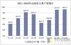 2011-2018年山西省玉米产量统计