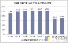 2011-2018年山西省蔬菜种植面积统计