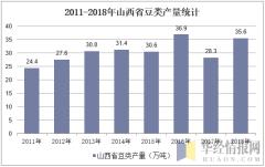 2011-2018年山西省薯类产量统计