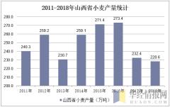 2011-2018年山西省小麦产量统计