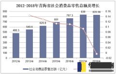 2012-2018年青海省社会消费品零售总额及增长