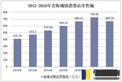 2012-2018年青海城镇消费品零售额