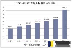 2012-2018年青海乡村消费品零售额