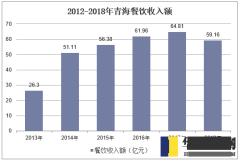 2012-2018年青海餐饮收入额