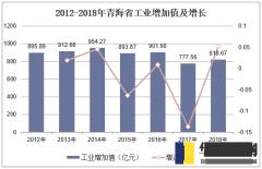 2012-2018年青海省工业增加值及增长