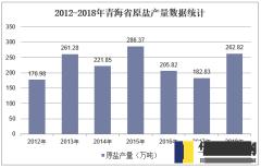 2012-2018年青海省原盐产量数据统计