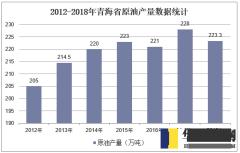 2012-2018年青海省原油产量数据统计