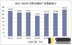 2012-2018年青海省钢材产量数据统计