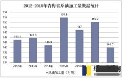 2012-2018年青海省原油加工量数据统计