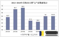 2012-2018年青海省天然气产量数据统计