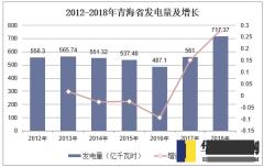 2012-2018年青海省发电量及增长