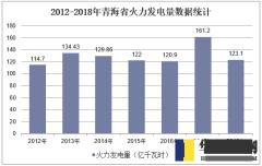 2012-2018年青海省火力发电量数据统计