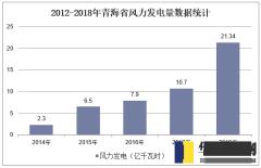 2012-2018年青海省风力发电量数据统计