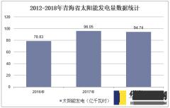2012-2018年青海省太阳能发电量数据统计
