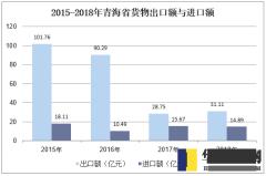 2015-2018年青海省货物出口额与进口额