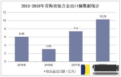2015-2018年青海省钛合金出口额数据统计