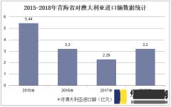 2015-2018年青海省对澳大利亚进口额数据统计