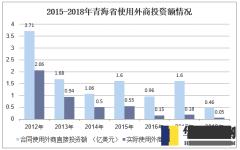 2015-2018年青海省使用外商投资额情况