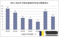 2012-2018年青海省新批外资项目数据统计