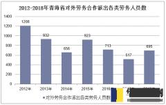 2012-2018年青海省对外劳务合作排除各类劳务人员数