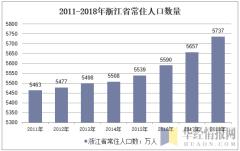 2011-2018年浙江省常住人口数量