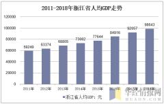 2011-2018年浙江省人均GDP走势