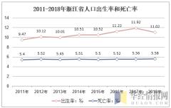 2011-2018年浙江省人口出生率和死亡率