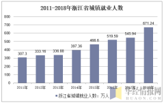 2011-2018年浙江省城镇就业人数