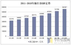 2011-2018年浙江省GDP走势
