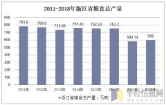 2011-2018年浙江省粮食总产量