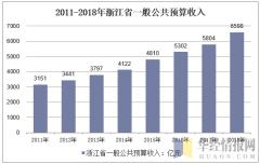 2011-2018年浙江省一般公共预算收入