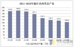 2011-2018年浙江省肉类总产量