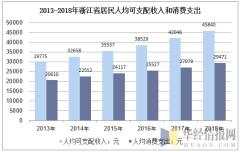 2013-2018年浙江省居民人均可支配收入和消费支出