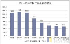 2011-2018年浙江省生猪存栏量