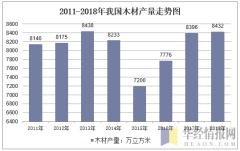 2011-2018年我国木材产量走势图