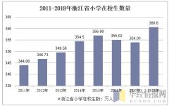 2011-2018年浙江省小学在校生数量