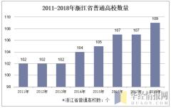 2011-2018年浙江省普通高校数量