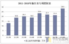 2011-2018年浙江省专利授权量