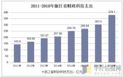 2011-2018年浙江省财政科技支出