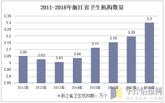 2011-2018年浙江省卫生机构数量
