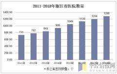 2011-2018年浙江省医院数量