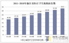 2011-2018年浙江省医疗卫生机构床位数
