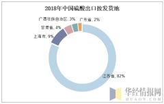 2018年中国硫酸出口按发货地