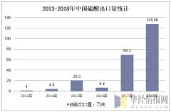 2013-2018年中国硫酸出口量统计