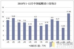 2018年1-12月中国硫酸进口量统计