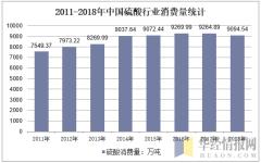 2011-2018年中国硫酸行业消费量统计