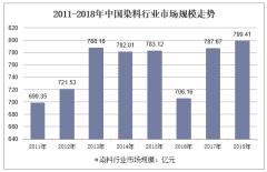 2011-2018年中国染料行业市场规模走势