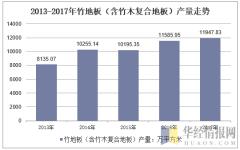 2013-2017年竹地板(含竹木复合地板)产量走势