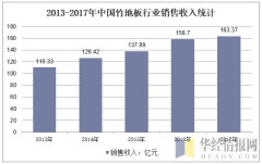 2013-2017年中国竹地板行业销售收入统计